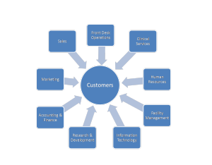 Building a Customer Centric Cosmetic Medical Practice